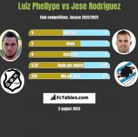 Luiz Phellype vs Jese Rodriguez h2h player stats