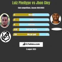Luiz Phellype vs Jhon Cley h2h player stats