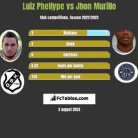 Luiz Phellype vs Jhon Murillo h2h player stats