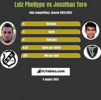 Luiz Phellype vs Jonathan Toro h2h player stats