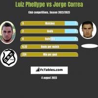 Luiz Phellype vs Jorge Correa h2h player stats