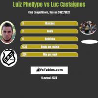 Luiz Phellype vs Luc Castaignos h2h player stats