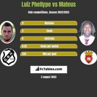 Luiz Phellype vs Mateus h2h player stats