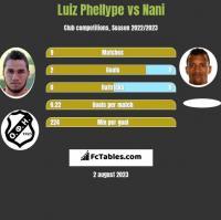 Luiz Phellype vs Nani h2h player stats