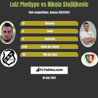 Luiz Phellype vs Nikola Stojiljkovic h2h player stats