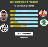 Luiz Phellype vs Paulinho h2h player stats