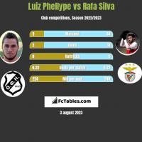 Luiz Phellype vs Rafa Silva h2h player stats