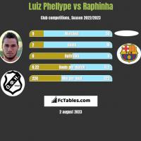 Luiz Phellype vs Raphinha h2h player stats