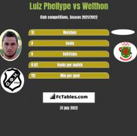 Luiz Phellype vs Welthon h2h player stats