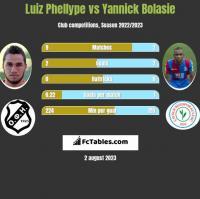 Luiz Phellype vs Yannick Bolasie h2h player stats