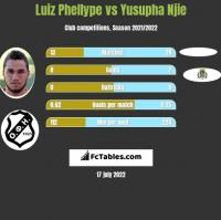 Luiz Phellype vs Yusupha Njie h2h player stats