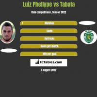 Luiz Phellype vs Tabata h2h player stats