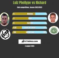 Luiz Phellype vs Richard h2h player stats