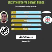Luiz Phellype vs Darwin Nunez h2h player stats