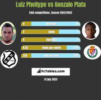 Luiz Phellype vs Gonzalo Plata h2h player stats