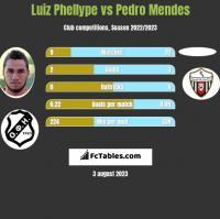 Luiz Phellype vs Pedro Mendes h2h player stats