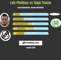 Luiz Phellype vs Tiago Tomas h2h player stats