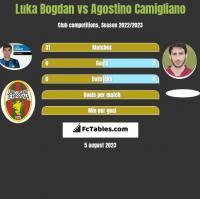 Luka Bogdan vs Agostino Camigliano h2h player stats