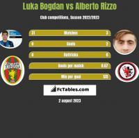 Luka Bogdan vs Alberto Rizzo h2h player stats