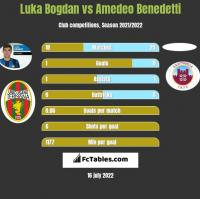 Luka Bogdan vs Amedeo Benedetti h2h player stats