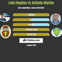 Luka Bogdan vs Antonio Marino h2h player stats