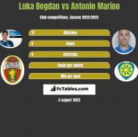 Luka Bogdan vs Antonio Marino h2h player stats