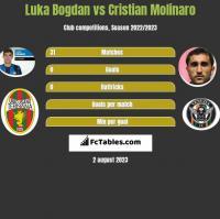 Luka Bogdan vs Cristian Molinaro h2h player stats