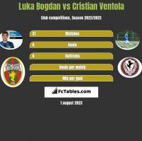 Luka Bogdan vs Cristian Ventola h2h player stats