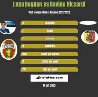 Luka Bogdan vs Davide Riccardi h2h player stats