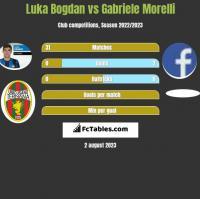 Luka Bogdan vs Gabriele Morelli h2h player stats