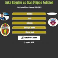 Luka Bogdan vs Gian Filippo Felicioli h2h player stats