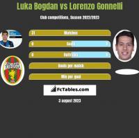 Luka Bogdan vs Lorenzo Gonnelli h2h player stats