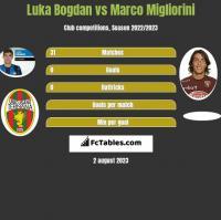 Luka Bogdan vs Marco Migliorini h2h player stats