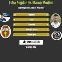 Luka Bogdan vs Marco Modolo h2h player stats