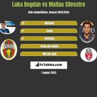 Luka Bogdan vs Matias Silvestre h2h player stats