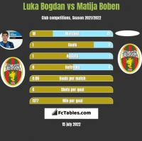 Luka Bogdan vs Matija Boben h2h player stats