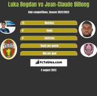 Luka Bogdan vs Jean-Claude Billong h2h player stats