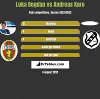 Luka Bogdan vs Andreas Karo h2h player stats