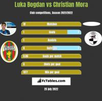 Luka Bogdan vs Christian Mora h2h player stats
