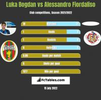 Luka Bogdan vs Alessandro Fiordaliso h2h player stats