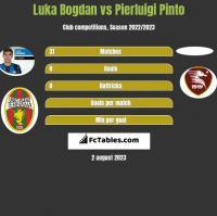 Luka Bogdan vs Pierluigi Pinto h2h player stats