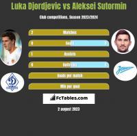 Luka Djordjevic vs Aleksei Sutormin h2h player stats