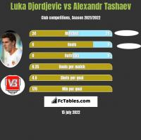 Luka Djordjevic vs Alexandr Tashaev h2h player stats