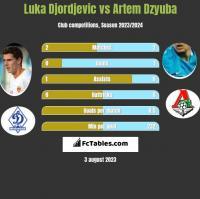 Luka Djordjevic vs Artem Dzyuba h2h player stats