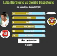 Luka Djordjevic vs Djordje Despotovic h2h player stats