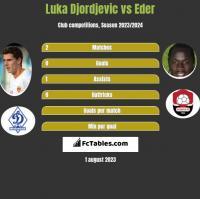 Luka Djordjević vs Eder h2h player stats