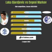 Luka Djordjevic vs Evgeni Markov h2h player stats