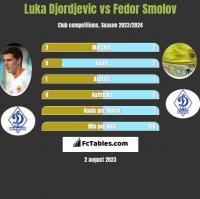 Luka Djordjevic vs Fedor Smolov h2h player stats