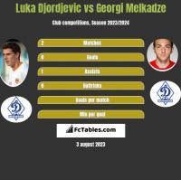 Luka Djordjevic vs Georgi Melkadze h2h player stats