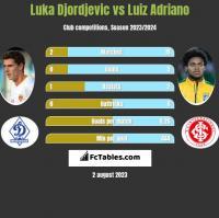 Luka Djordjevic vs Luiz Adriano h2h player stats